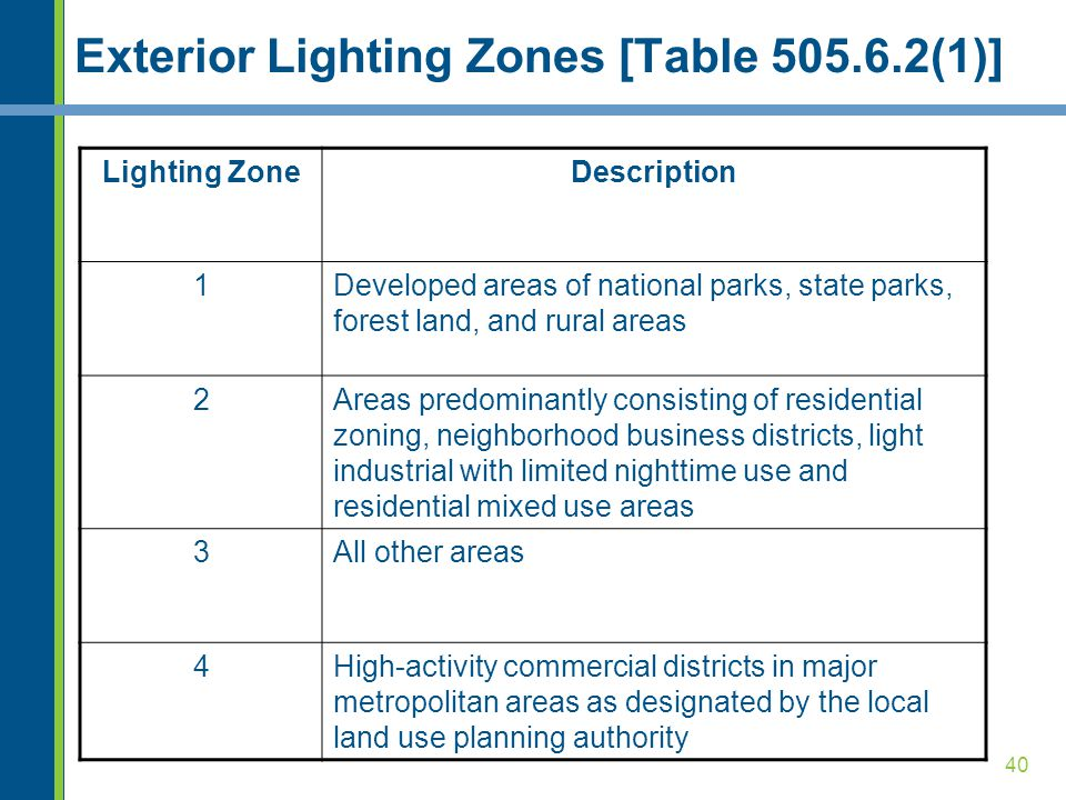 Exterior Lighting Zones [Table 505.6.2(1)]